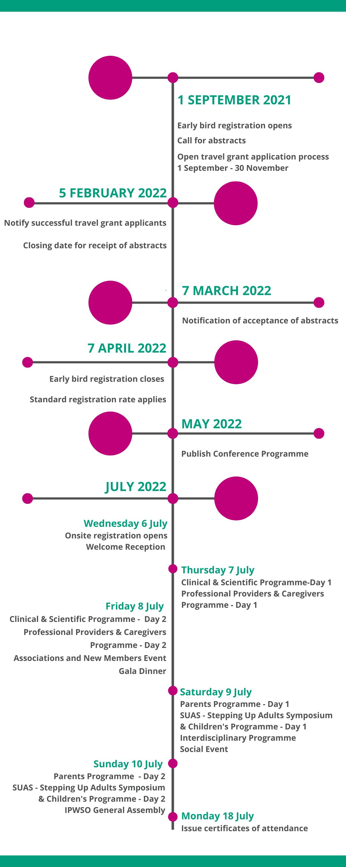 timeline of dates