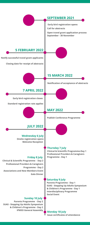 Key dates of IC2022
